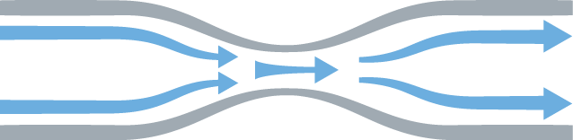 Typical flow for fluid traveling from left to right