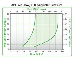 SMC Air Flow, 100 psig Inlet Pressure