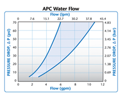 SMC Water Flow