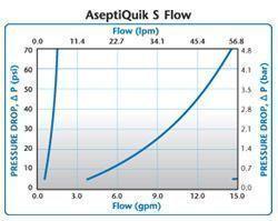 AseptiQuik S Flow