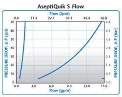 Colder AseptiQuik® Flow