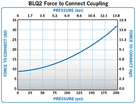 BLQ2 Force to connect
