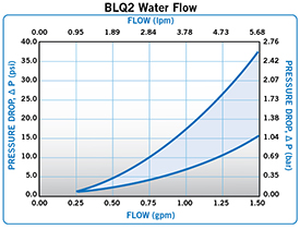 Everis BLQ2-Water-Flow-0-2