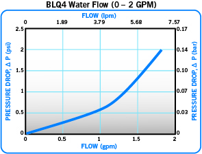 Everis BLQ4-Water-Flow-0-2