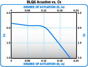 BLQ6 Actuation