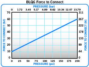 BLQ6 Force