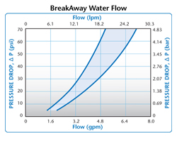 BAC Water Flow