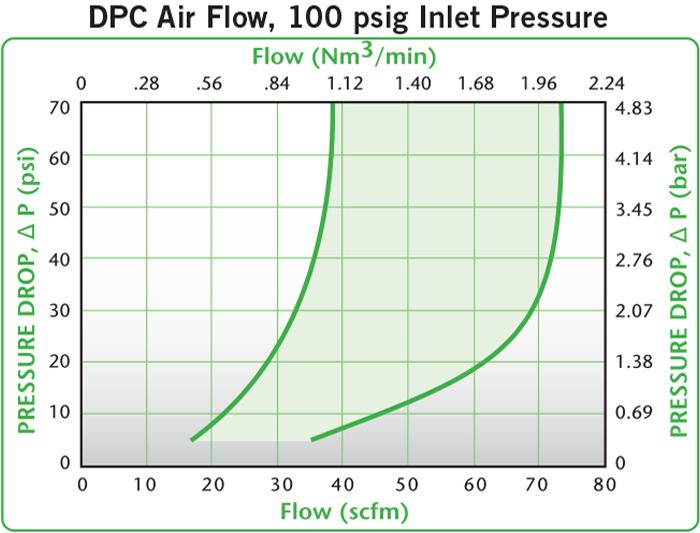 DPC Air Flow, 100 psig Inlet Pressure