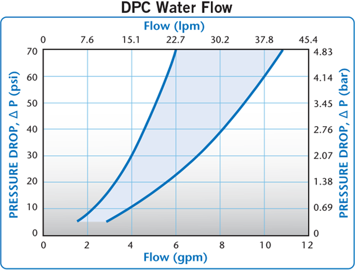 DPC Water Flow