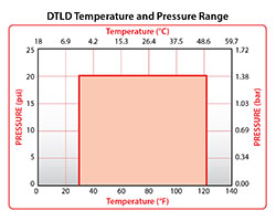 DTLD Temperature Pressure Graph