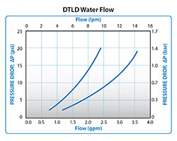DTLD Water Flow