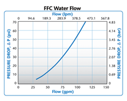 FFC Water Flow