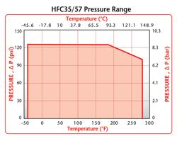 HFC35 Pressure Range