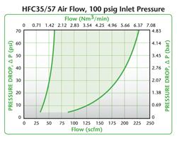 HFC35 Air Flow, 100 psig Inlet Pressure