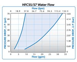 HFC35 Water Flow