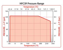 HFC39 Pressure Range