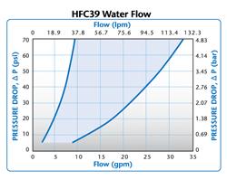 HFC39 Water Flow