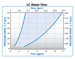 LC Water Flow