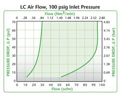 LC Air Flow Air Flow, 100 psig Inlet Pressure