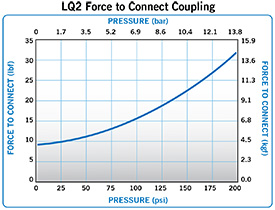 LQ2 Force to connect