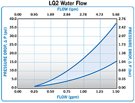 Everis-LQ2-Water-Flow-0-2