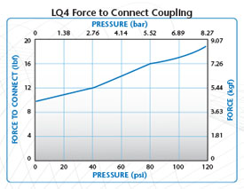 LQ4 Force to connect