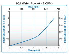 Everis LQ4-Water-Flow-0-2