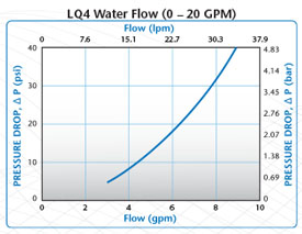 LQ4 water flow 0-20GPM