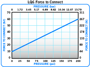 LQ6 Force to connect