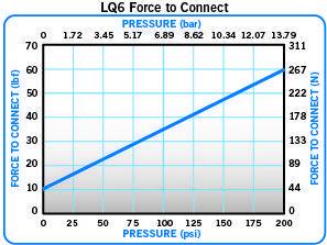 連接LQ6 接頭時所需力度