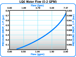 Everis LQ6-Water-Flow-0-2