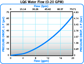 Everis LQ6 water flow 0-20GPM