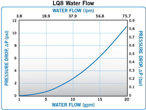 LQ8 Waterflow