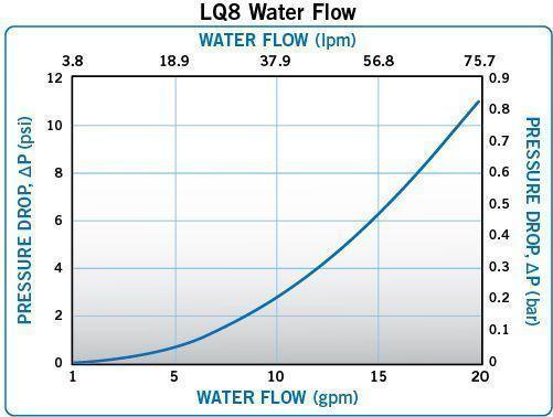 LQ8 Waterflow