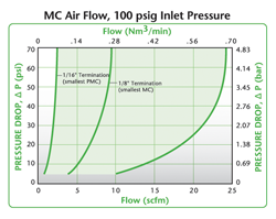 MC Air Flow Air Flow, 100 psig Inlet Pressure