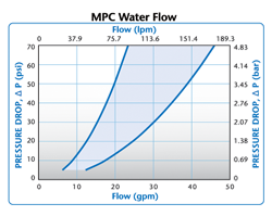 MPC Water Flow