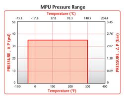 MPU Pressure Range