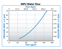 MPU Water Flow