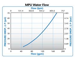 MPU Water Flow
