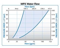 MPX Water Flow