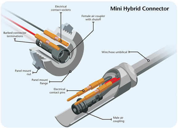 Mini Hybrid Connector