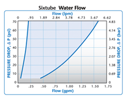 Colder Sixtube Water Flow