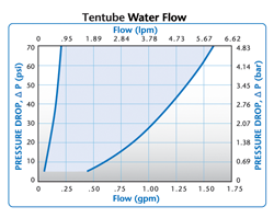 Colder Tentube Water Flow
