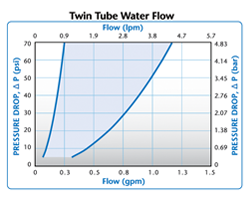 Twin Tube Water Flow