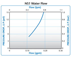NS1 Water Flow