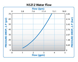 NS212 Water Flow