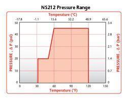 Colder NS212 Pressure Range