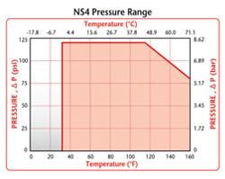 NS4 Pressure Range