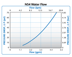 NS4 Water Flow
