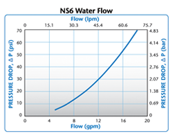 NS6 Water Flow